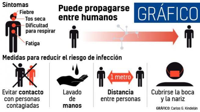 Consejos contra el Coronavirus