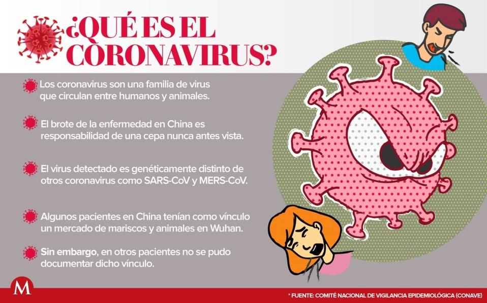 ¿Qué es el coronavirus?